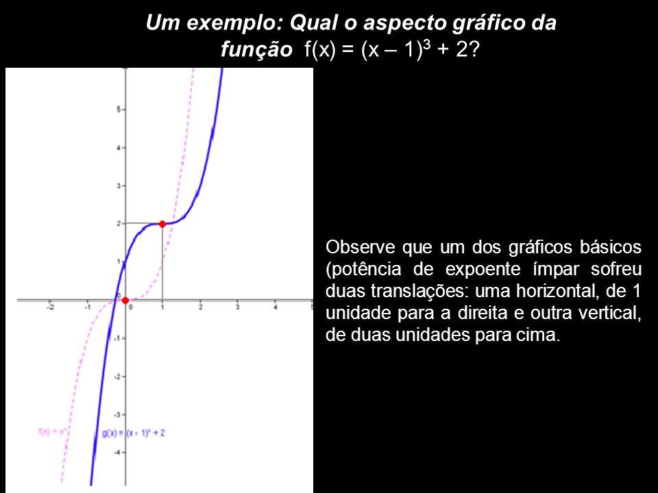 Um exemplo: Qual o aspecto gráfico da função f(x) = (x – 1)3 + 2