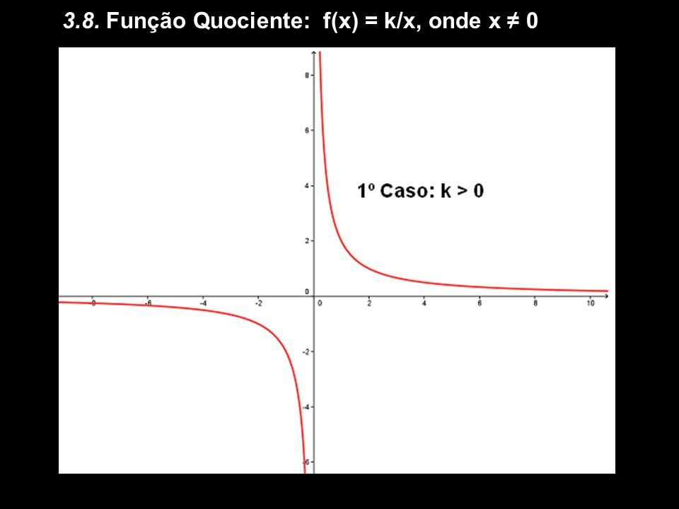 3.8. Função Quociente: f(x) = k/x, onde x ≠ 0