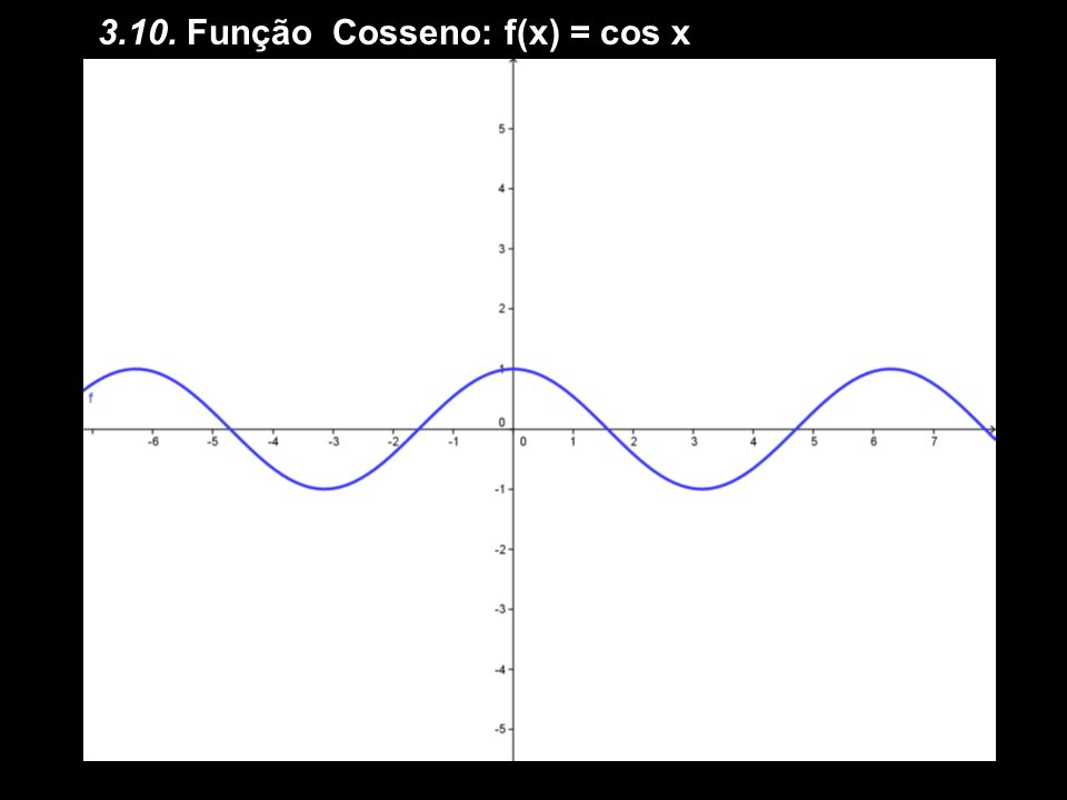 3.10. Função Cosseno: f(x) = cos x