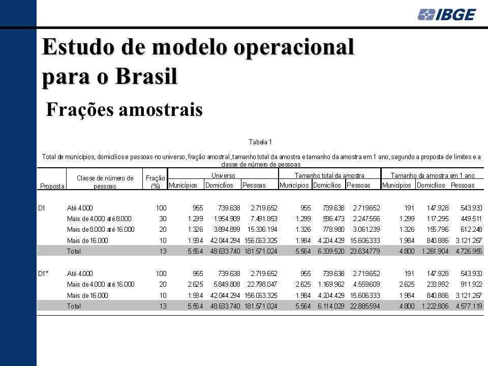 Estudo de modelo operacional para o Brasil