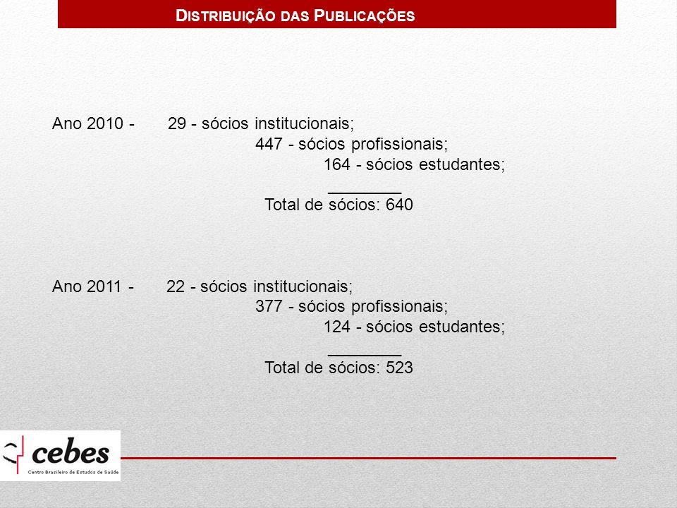 Distribuição das Publicações