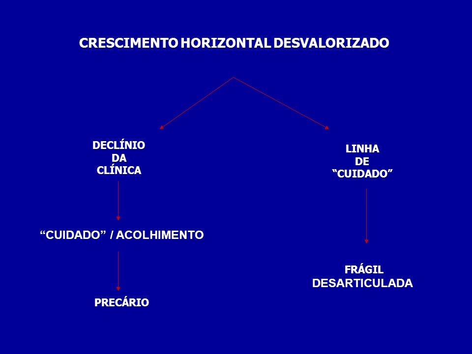 CRESCIMENTO HORIZONTAL DESVALORIZADO