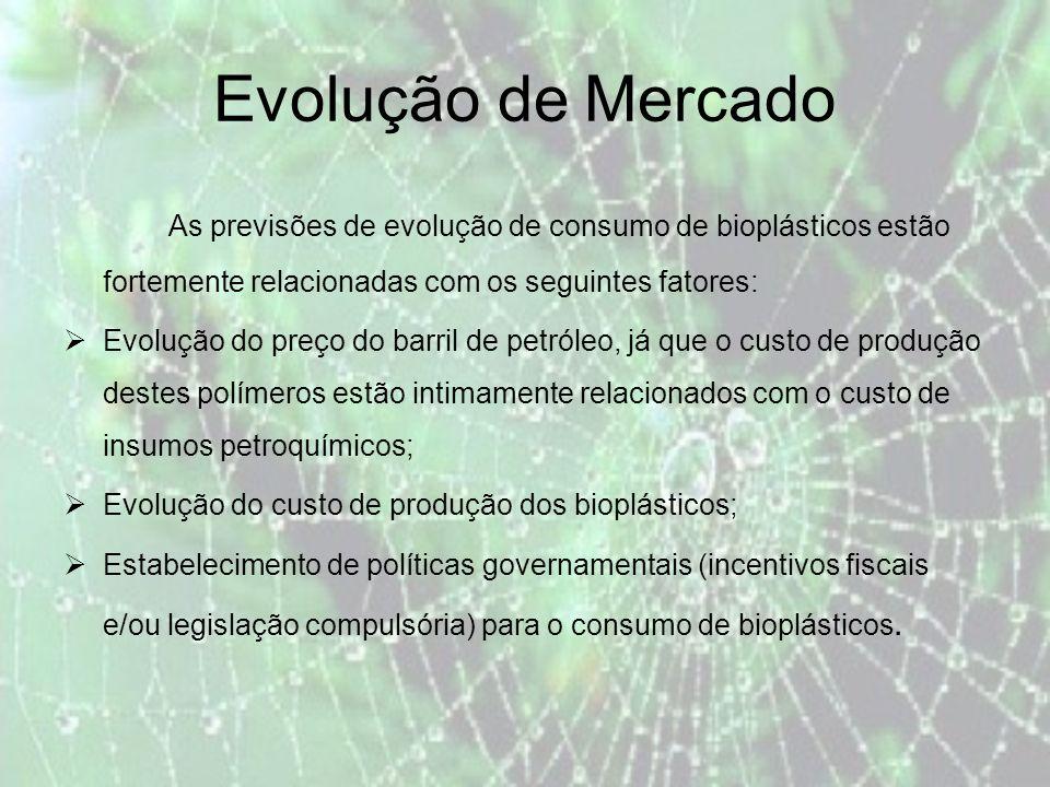 Evolução de Mercado As previsões de evolução de consumo de bioplásticos estão fortemente relacionadas com os seguintes fatores: