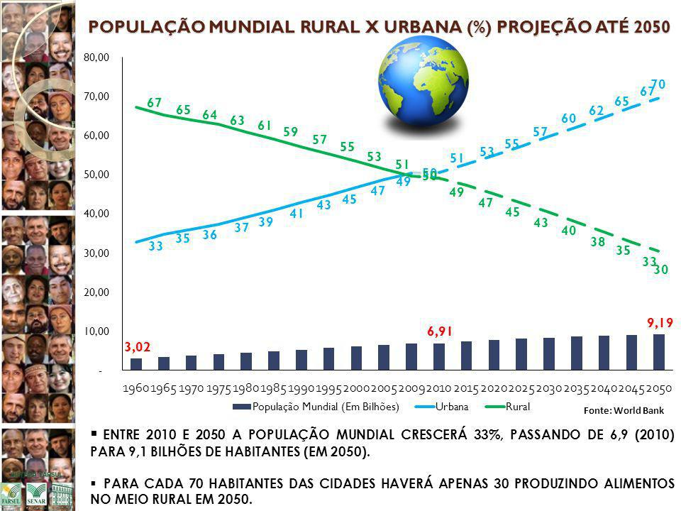POPULAÇÃO MUNDIAL RURAL X URBANA (%) PROJEÇÃO ATÉ 2050