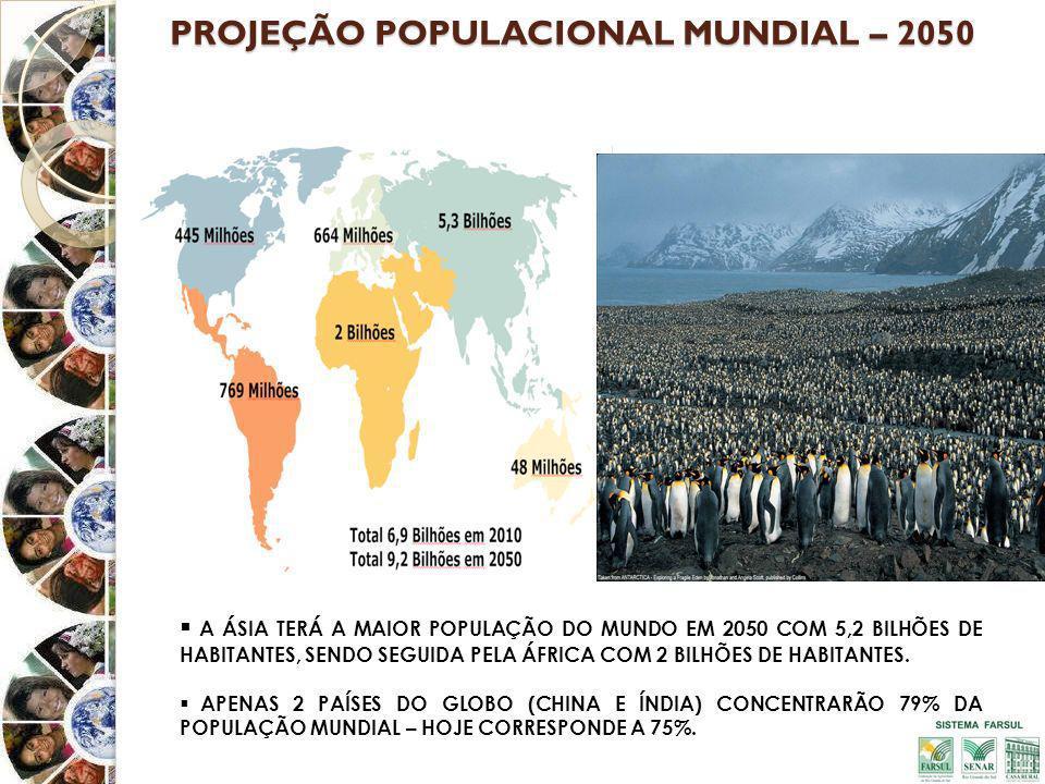 PROJEÇÃO POPULACIONAL MUNDIAL – 2050