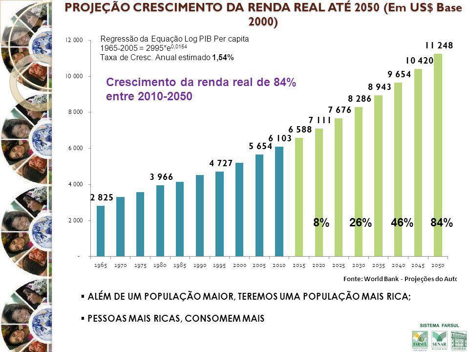 PROJEÇÃO CRESCIMENTO DA RENDA REAL ATÉ 2050 (Em US$ Base 2000)