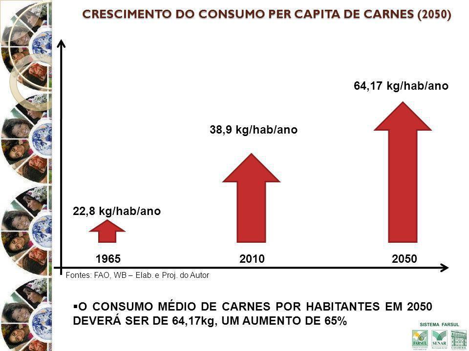CRESCIMENTO DO CONSUMO PER CAPITA DE CARNES (2050)