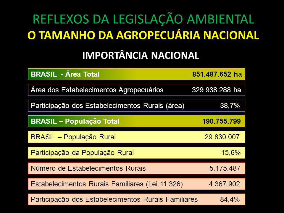 O TAMANHO DA AGROPECUÁRIA NACIONAL