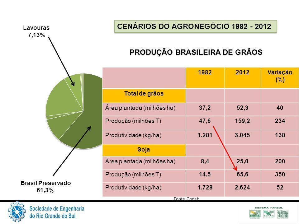 PRODUÇÃO BRASILEIRA DE GRÃOS
