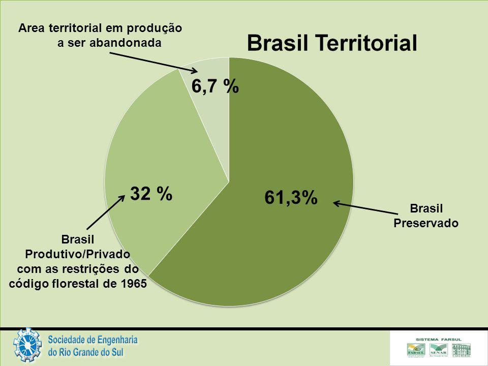 Area territorial em produção