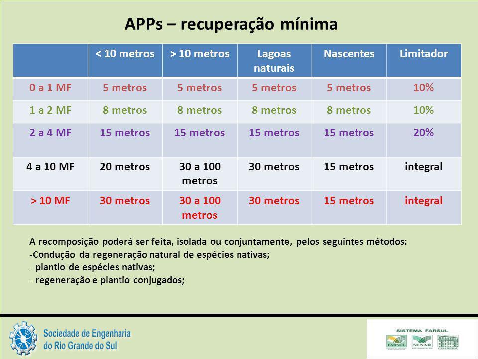 APPs – recuperação mínima