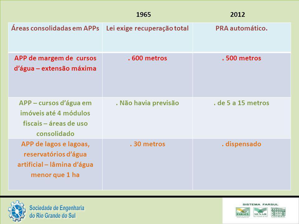 Áreas consolidadas em APPs Lei exige recuperação total PRA automático.