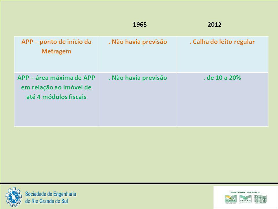APP – área máxima de APP em relação ao Imóvel de até 4 módulos fiscais
