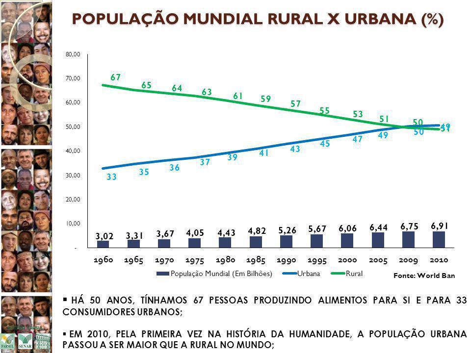 POPULAÇÃO MUNDIAL RURAL X URBANA (%)