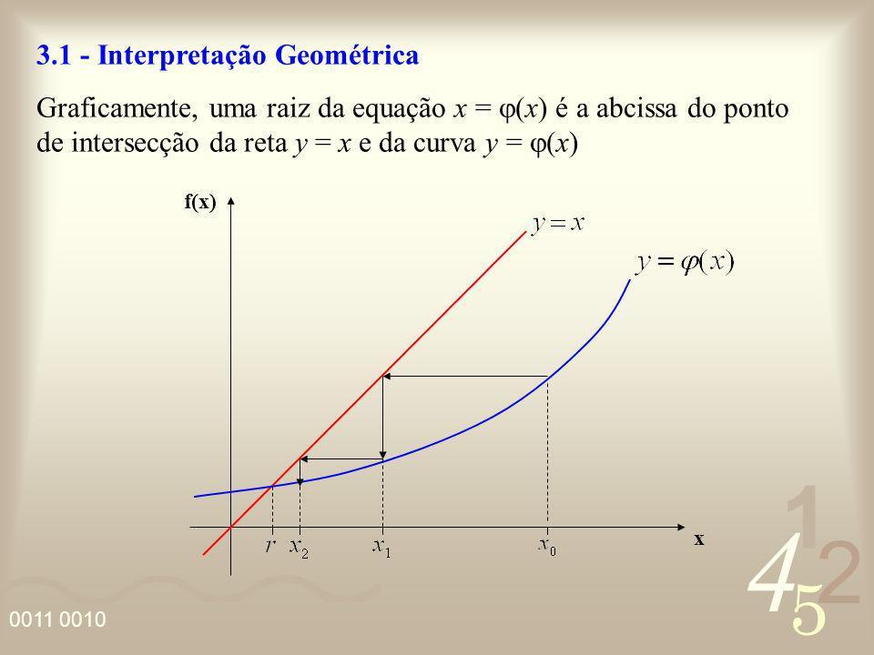 3.1 - Interpretação Geométrica