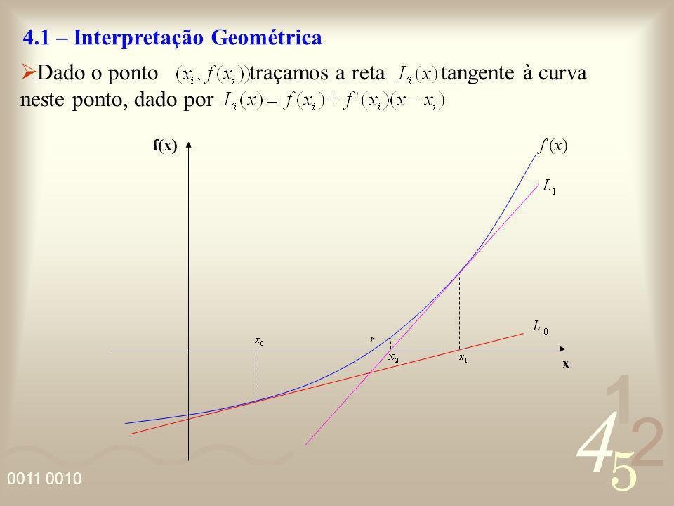 4.1 – Interpretação Geométrica
