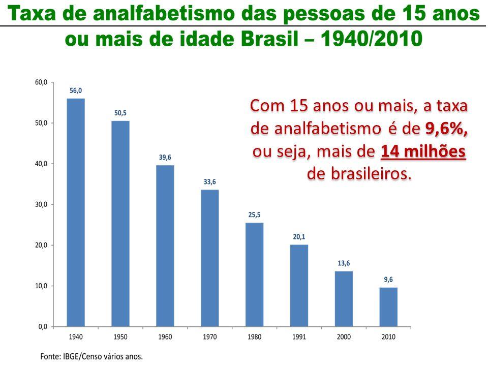 Com 15 anos ou mais, a taxa de analfabetismo é de 9,6%, ou seja, mais de 14 milhões de brasileiros.