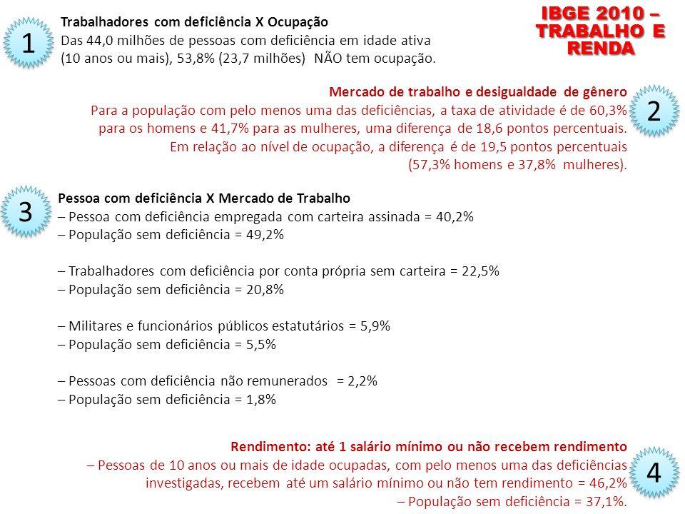 IBGE 2010 – TRABALHO E RENDA Trabalhadores com deficiência X Ocupação. Das 44,0 milhões de pessoas com deficiência em idade ativa.