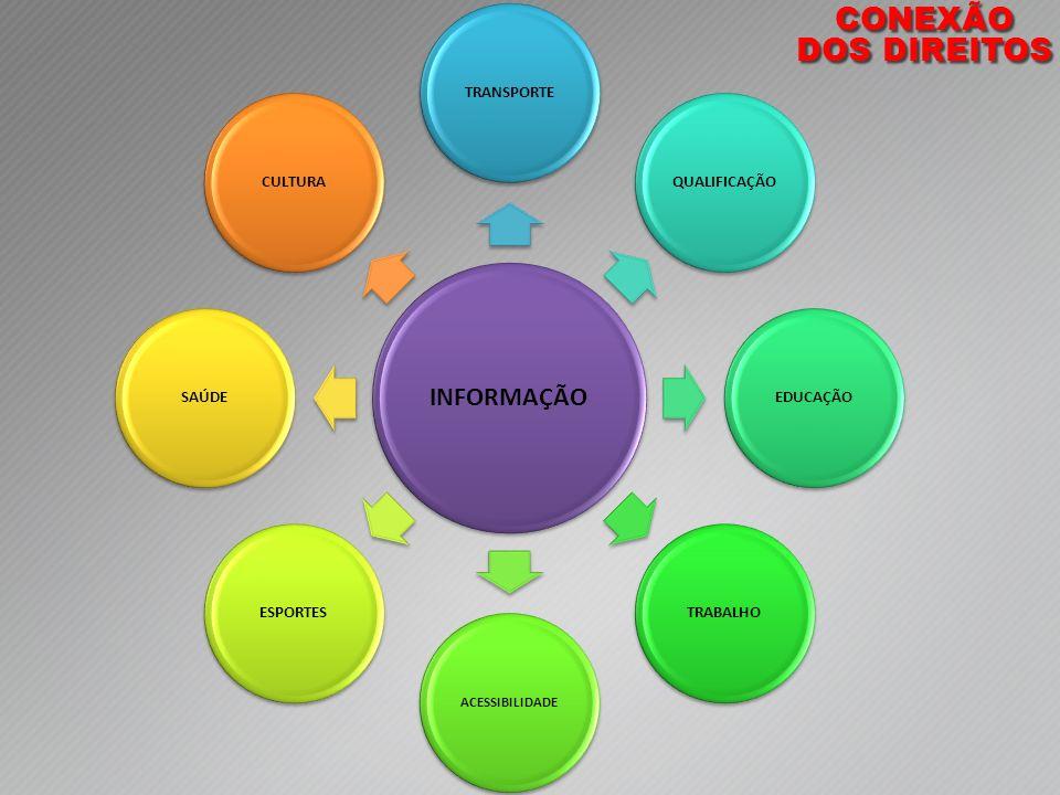 CONEXÃO DOS DIREITOS INFORMAÇÃO TRANSPORTE QUALIFICAÇÃO EDUCAÇÃO