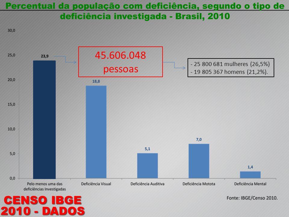 45.606.048 pessoas CENSO IBGE 2010 - DADOS