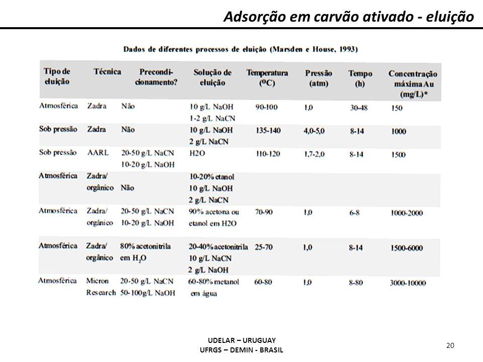 Adsorção em carvão ativado - eluição