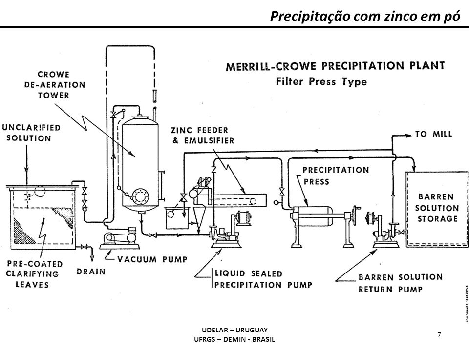 Precipitação com zinco em pó