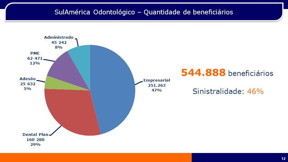 SulAmérica Odontológico – Quantidade de beneficiários