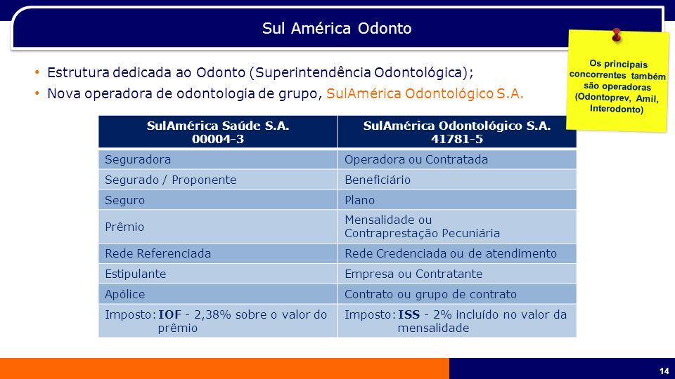 SulAmérica Odontológico S.A.