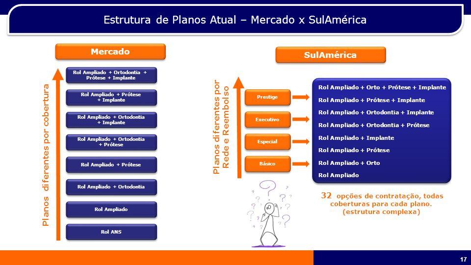 Estrutura de Planos Atual – Mercado x SulAmérica