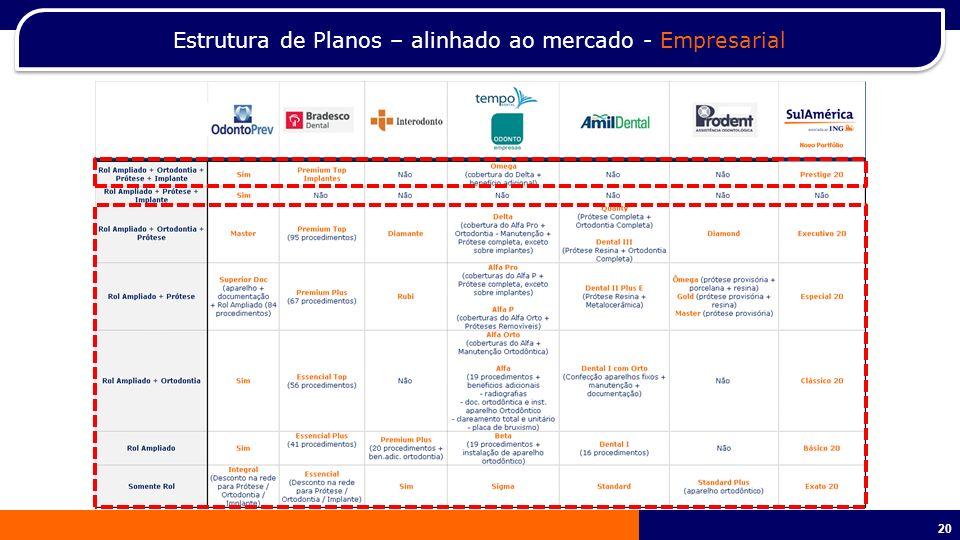 Estrutura de Planos – alinhado ao mercado - Empresarial