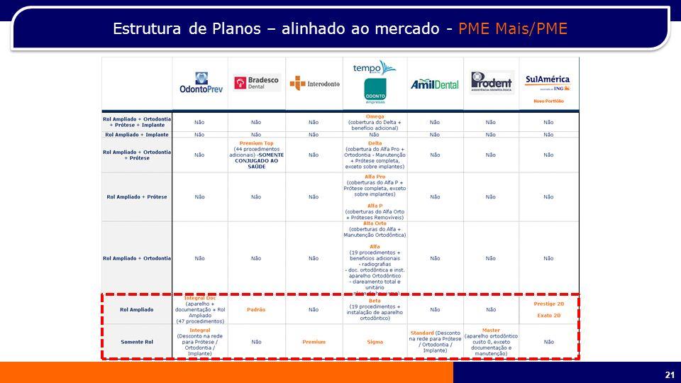 Estrutura de Planos – alinhado ao mercado - PME Mais/PME