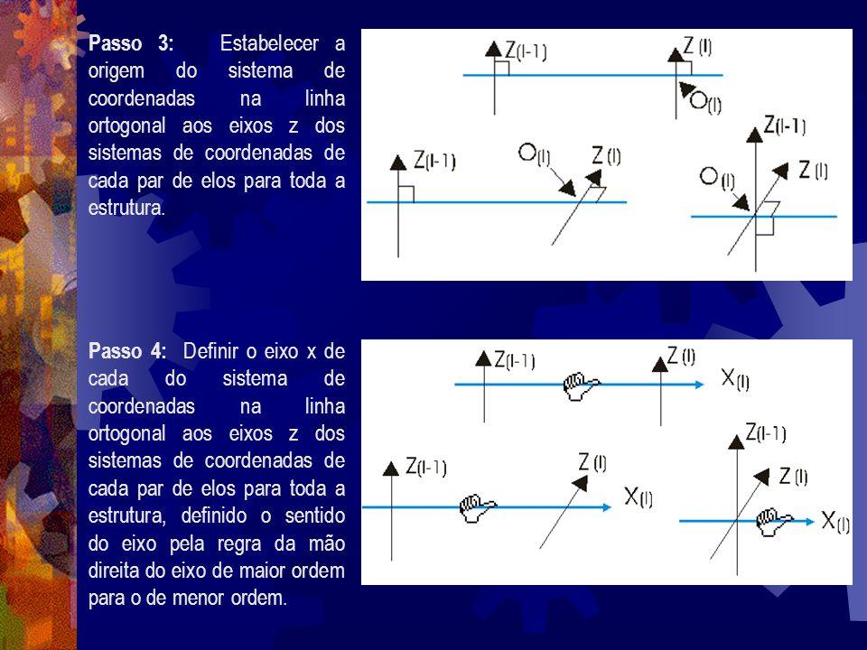 Passo 3: Estabelecer a origem do sistema de coordenadas na linha ortogonal aos eixos z dos sistemas de coordenadas de cada par de elos para toda a estrutura.