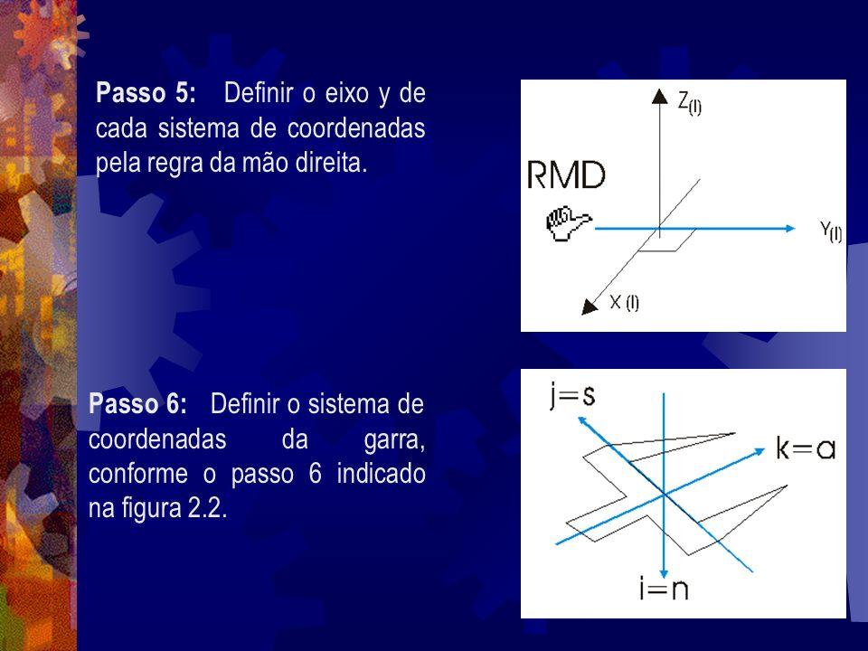 Passo 5: Definir o eixo y de cada sistema de coordenadas pela regra da mão direita.