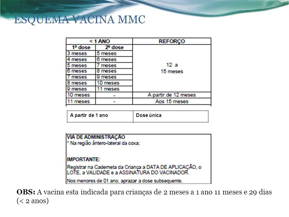 ESQUEMA VACINA MMC A partir de 1 ano. Dose única.
