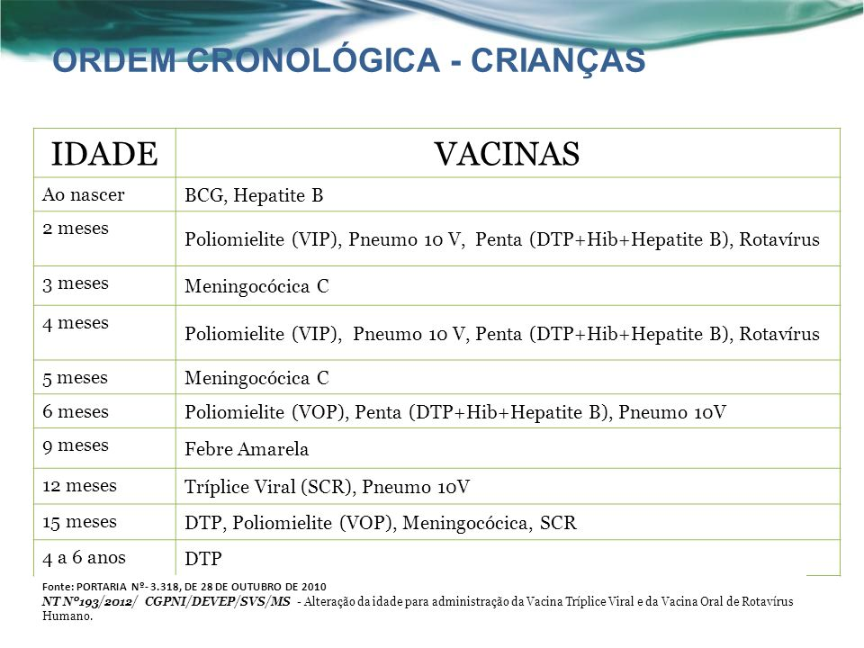 ORDEM CRONOLÓGICA - CRIANÇAS IDADE VACINAS