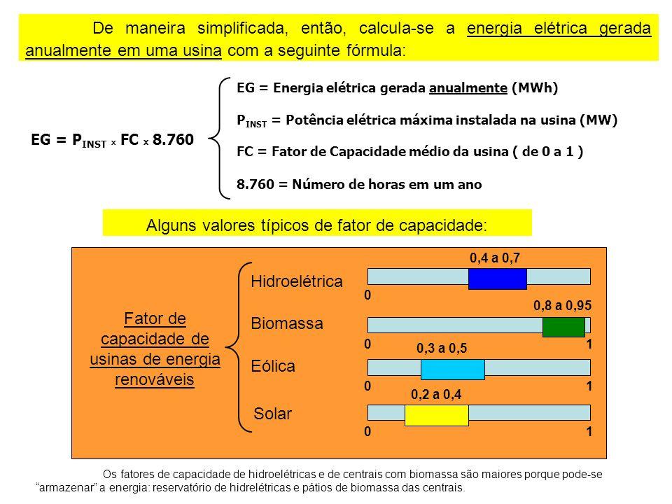 Fator de capacidade de usinas de energia renováveis Hidroelétrica