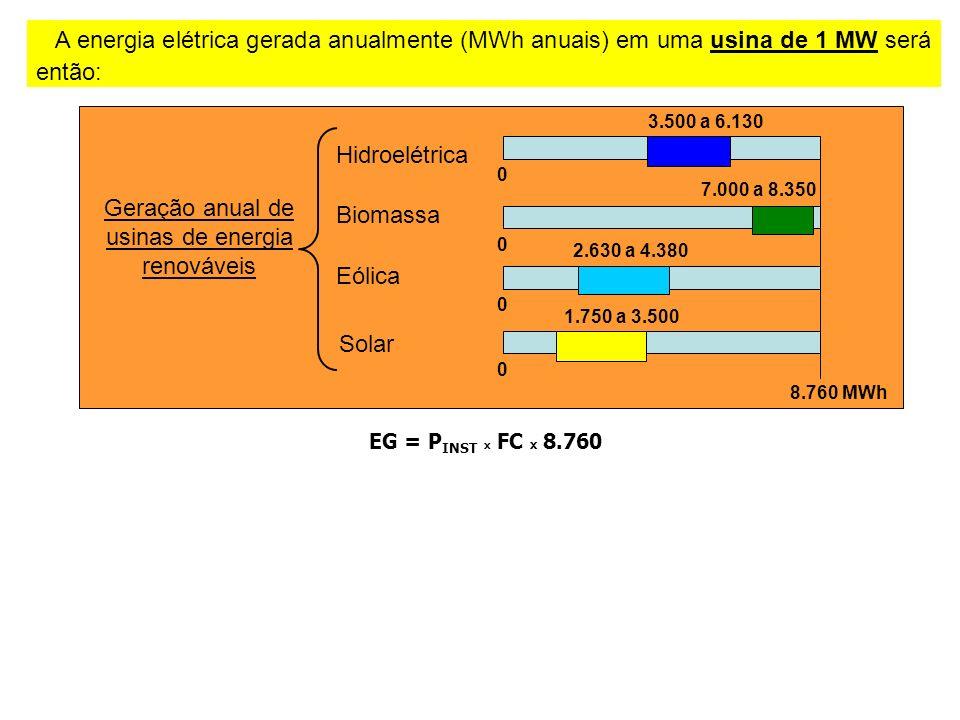 Geração anual de usinas de energia renováveis