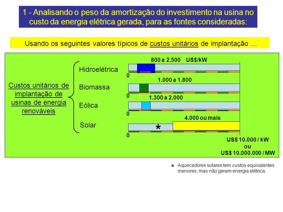 Custos unitários de implantação de usinas de energia renováveis