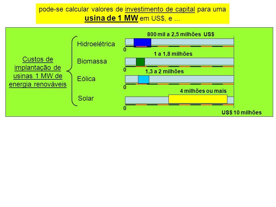 Custos de implantação de usinas 1 MW de energia renováveis