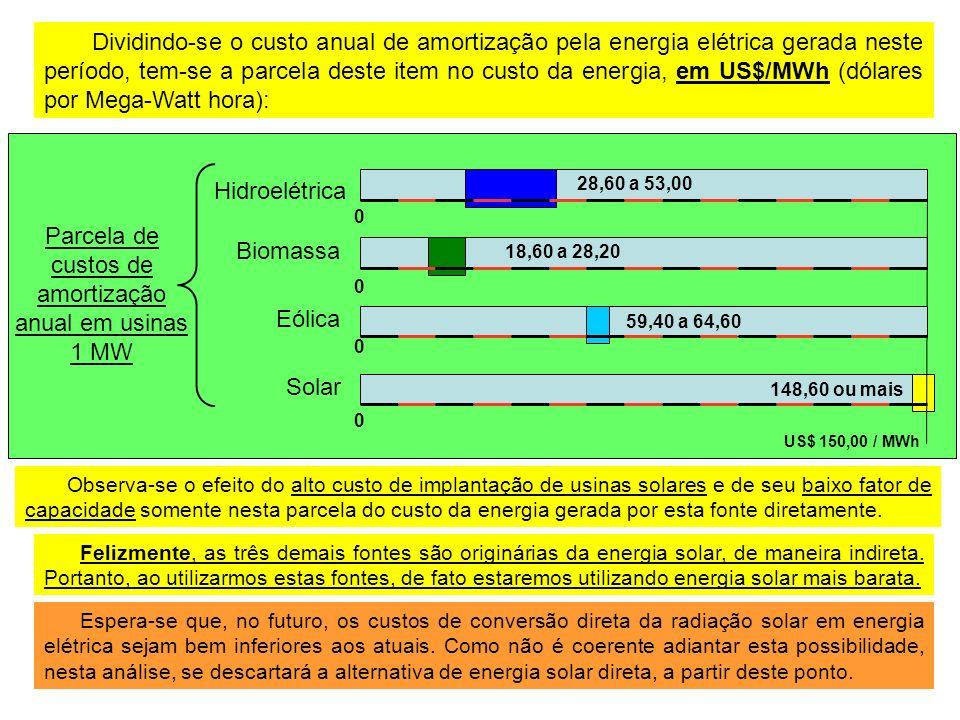 Parcela de custos de amortização anual em usinas 1 MW