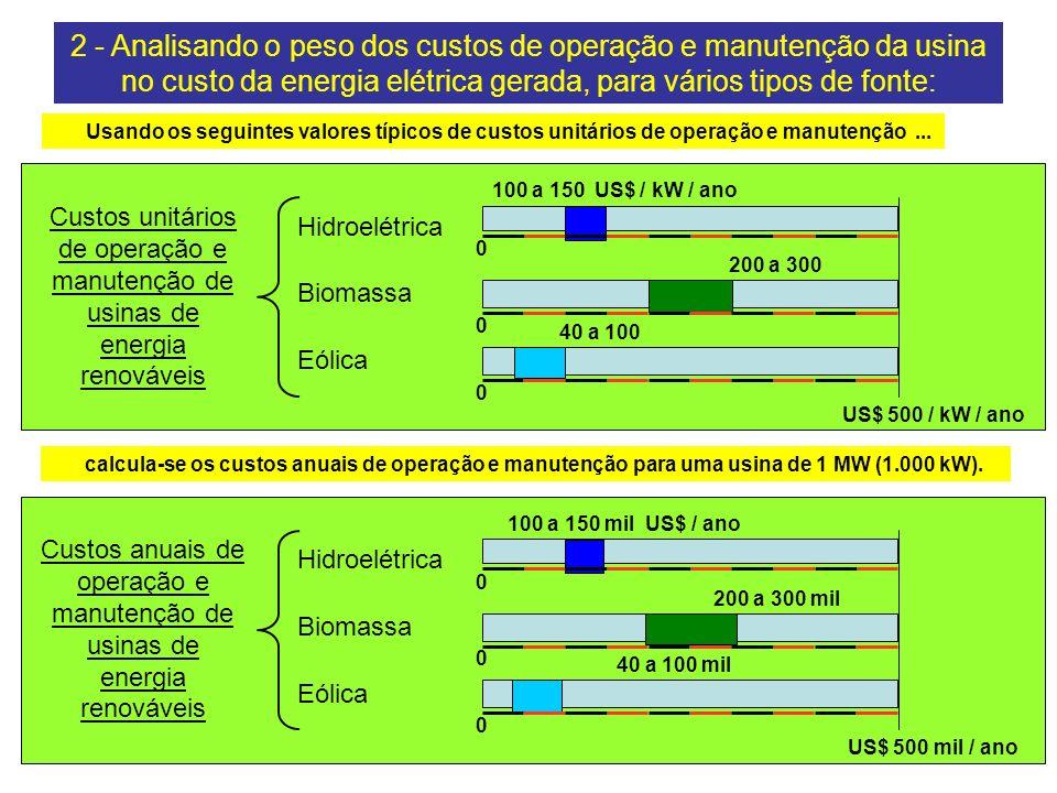 Custos anuais de operação e manutenção de usinas de energia renováveis