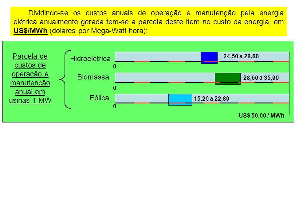 Parcela de custos de operação e manutenção anual em usinas 1 MW
