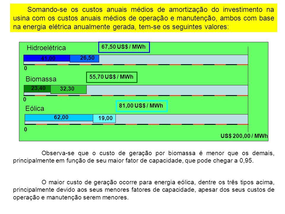 Somando-se os custos anuais médios de amortização do investimento na usina com os custos anuais médios de operação e manutenção, ambos com base na energia elétrica anualmente gerada, tem-se os seguintes valores: