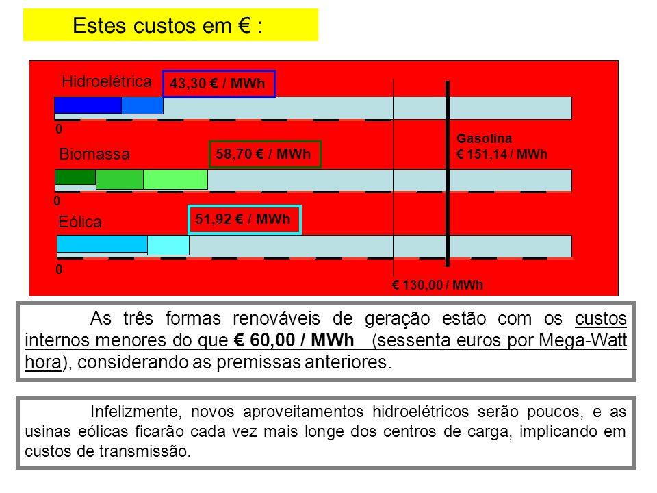 Estes custos em € : Hidroelétrica. 43,30 € / MWh. Gasolina. € 151,14 / MWh. Biomassa. 58,70 € / MWh.