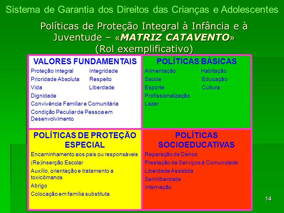 POLÍTICAS SOCIOEDUCATIVAS POLÍTICAS DE PROTEÇÃO ESPECIAL