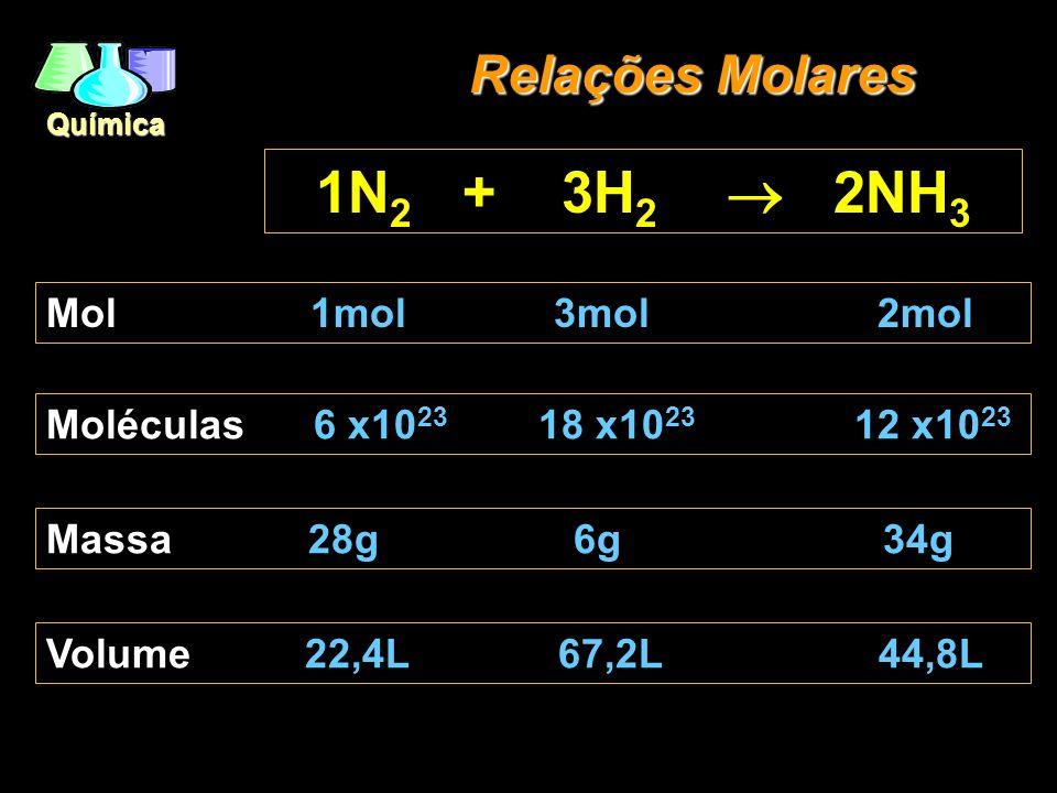 1N2 + 3H2  2NH3 Relações Molares Mol 1mol 3mol 2mol