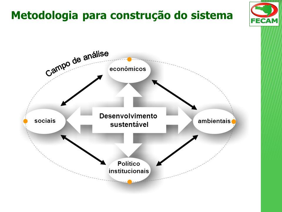 Metodologia para construção do sistema