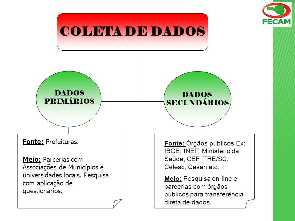 COLETA DE DADOS DADOS SECUNDÁRIOS DADOS PRIMÁRIOS Fonte: Prefeituras.