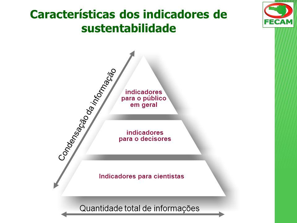 Características dos indicadores de sustentabilidade