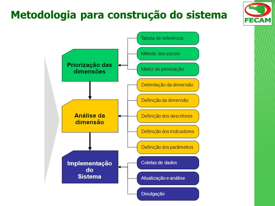 Metodologia para construção do sistema Priorização das dimensões
